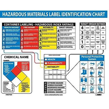 Poster, Haz Mat Identification Chart, 22