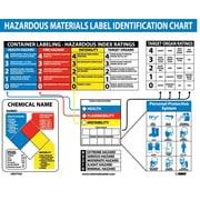 Poster, Haz Mat Identification Chart, 22X26,  Laminated