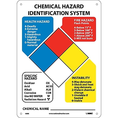 Hazard Identification System Kit
