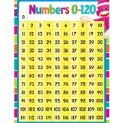Trend Enterprises® Numbers 0-120 Sock Monkeys Learning Chart, Math