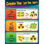 Teacher Created Resources Greater Than/Less Than/Equal To Chart, Math