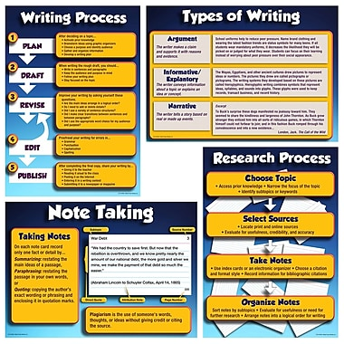 Mark Twain Research and Write to Meet Common Core State Standards Bulletin Board Set
