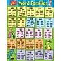 Eureka® Dr. Seuss™ Content Word Families Poster