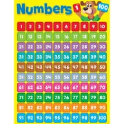 Trend Enterprises® Numbers 1-100 (Happy Hound) Learning Chart, Math