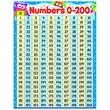Trend Enterprises® Numbers 0-200 Owl-Stars!® Learning Chart, Grade PreK - 3rd