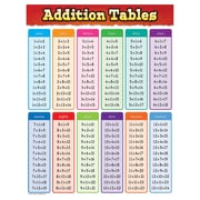 "Teacher Created Resources 22 x 17"" Addition Tables Chart (TCR7576)"