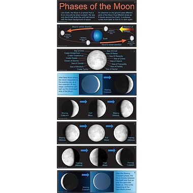 Mark Twain Phases of the Moon Bulletin Board Set