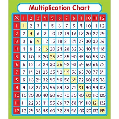 Carson-Dellosa Multiplication Stickers