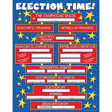 Scholastic Elections, Election Time! Chart