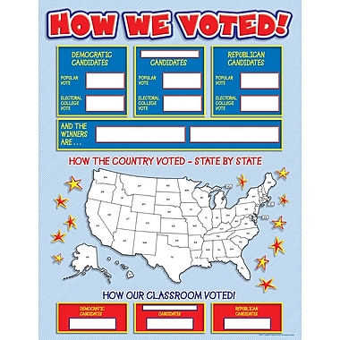 Scholastic Elections, How We Voted! Chart