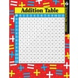Instructional Fair Addition and Multiplication Tables Learning Cards