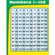Carson-Dellosa Numbers 1-120 Chart
