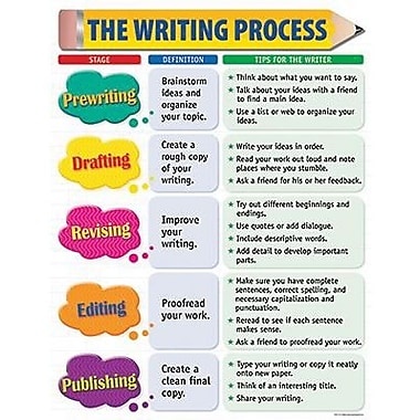 Creative writing process