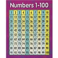 Creative Teaching Press™ Numbers 1-100 Math Chart