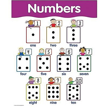 Creative Teaching Press™ Numbers Basic Skills Chart