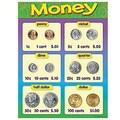 Trend Enterprises® Money Learning Chart