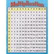 Trend Enterprises® Multiplication Learning Chart