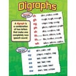 Trend Enterprises® Digraphs Learning Chart