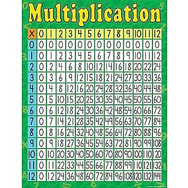 Teacher Created Resources® Multiplication Chart
