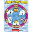 Teacher's Friend® Weather Dial Chart