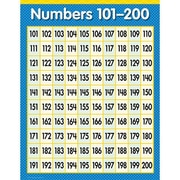 Creative Teaching Press™ Numbers 101-200 Math Chart