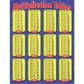 Trend Enterprises® Multiplication Tables Learning Chart