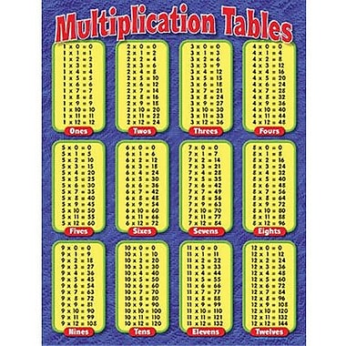 Common Worksheets multiplication tables chart : TREND Enterprises T-38174 Multiplication Tables Learning Chart ...