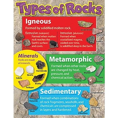 Trend Enterprises® Types of Rocks Learning Chart