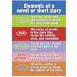 Trend Enterprises® ARGUS® Poster, Elements of A Novel