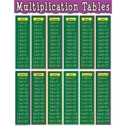 Teacher Created Resources® Multiplication Tables Chart