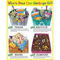 Creative Teaching Press™ Where Does Our Garbage Go? Chart