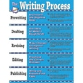 Teacher Created Resources® Writing Process Chart