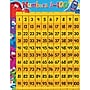 Trend Enterprises Furry Friends Numbers 1-100 Learning Chart