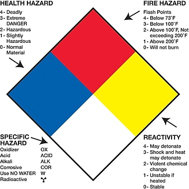Tape Logic™ Health Hazard Fire Hazard Specific Hazard Reactivity Regulated Label, 4in. x 4in.