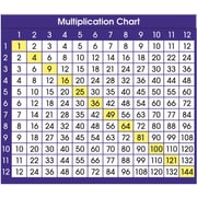 North Star Teacher Resources® Multiplication Chart Desk Prompts, Grades 3rd - 6th