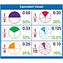 North Star Teacher Resources® Equivalent Values Desk Prompts,