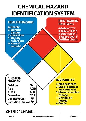 Nfpa Chart With 3 Sets Of 2