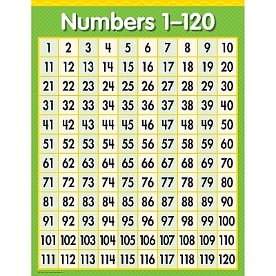 Creative Teaching Press® Grade Toddler - 9 Numbers 1-120 Chart