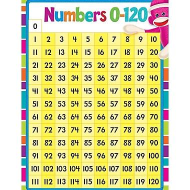 Trend Enterprises® Numbers 0-120 Sock Monkeys Learning Chart, Math