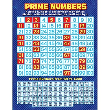 Teacher Created Resources® Grade 3-8 Prime Numbers Chart, Math