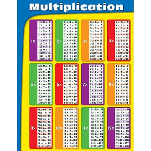 Carson Dellosa Multiplication Chart Math Staples