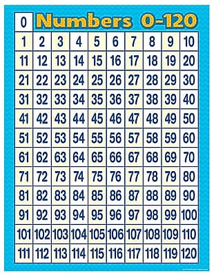 Teacher Created Resources Numbers 0 - 120 Chart, Grade PreK - 3rd (TCR7663)