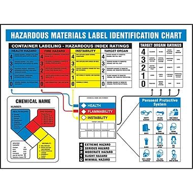Haz-Mat Warning Label Posters, NFPA, HMCIS, SAX192