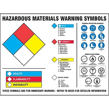 Haz-Mat Warning Label Posters, NFPA, HMCIS and WHMIS, SAX193