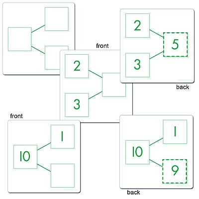 Essential Learning Products® Number Bond Acitivity Cards Addition & Subtraction, 5
