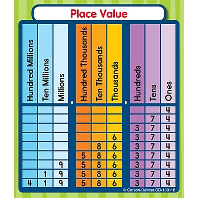 Place Value Sticker Pack, Pack of 24 (CD-168118)