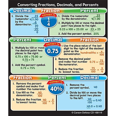 Fractions, Decimals, and Percent's Sticker Pack, Pack of 24 (CD-168119)