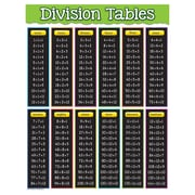 "Teacher Created Resources 22 x 17"" Division Tables Chart  (TCR7578)"