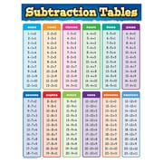 """Teacher Created Resources 22 x 17"""" Subtraction Tables Chart (TCR7577)"""