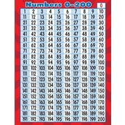 """Teacher Created Resources 22 x 17"""" Numbers 0-200 Chart (TCR7562)"""